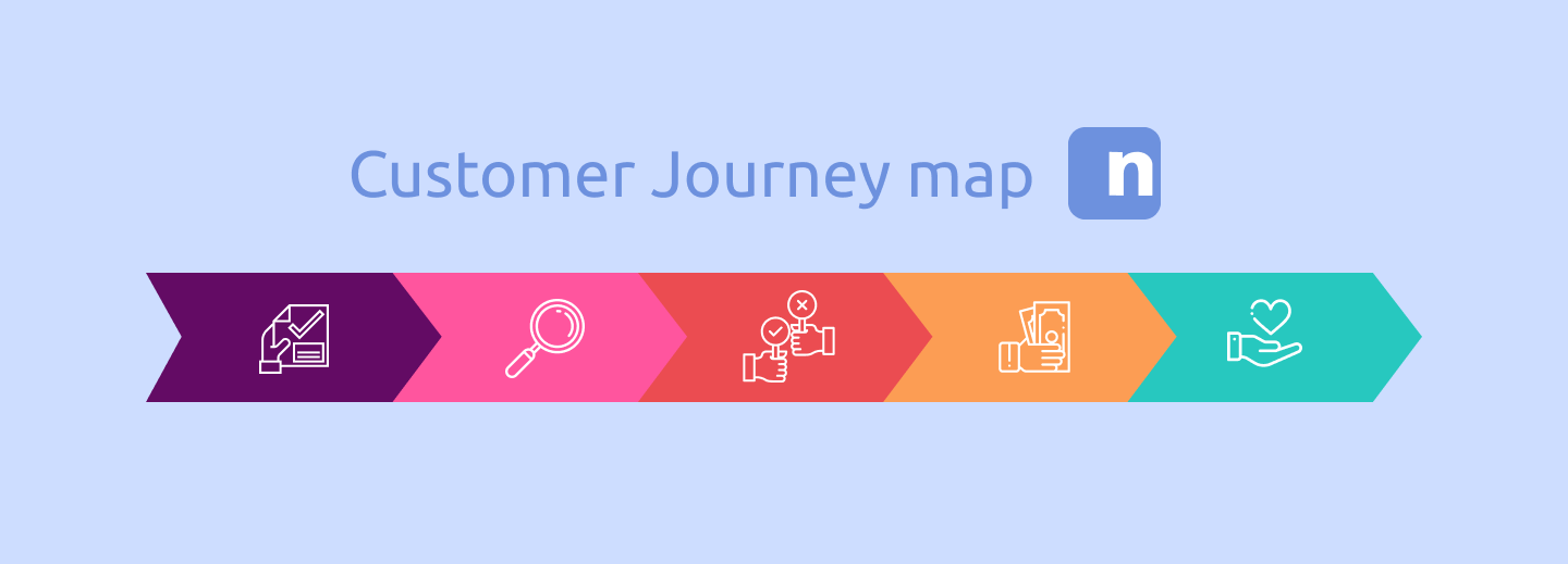 Customer Jorney Map